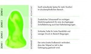 Contours: -Stöpsel-Zonen